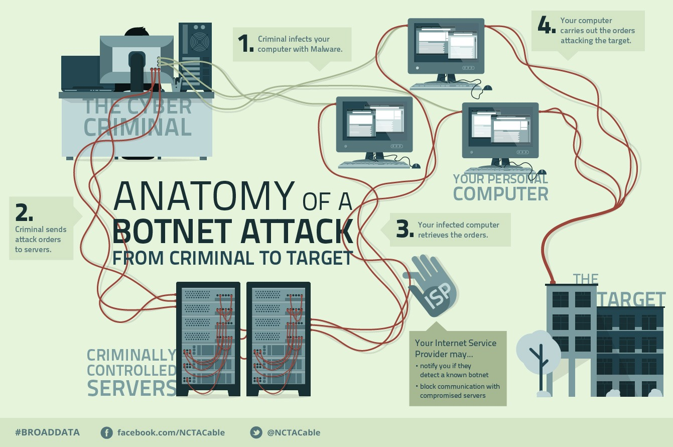 botnet-infection