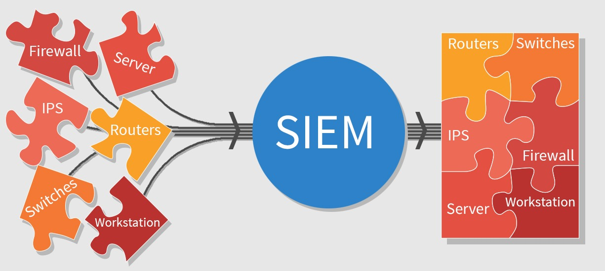 SIEM: How can it benefit your business